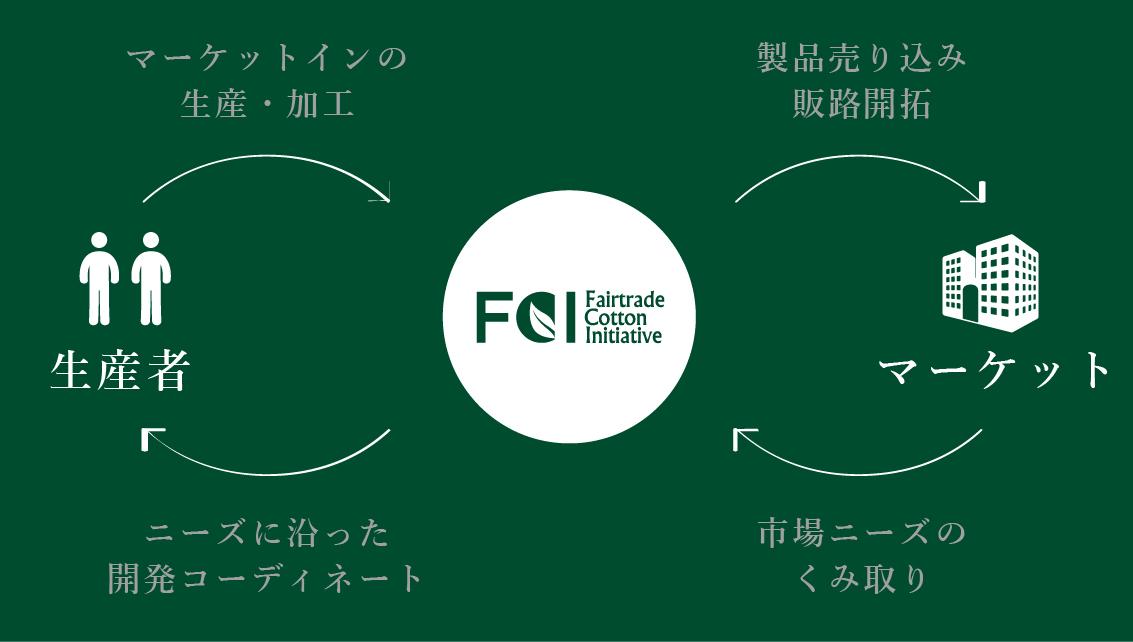 fairtrade_inovation